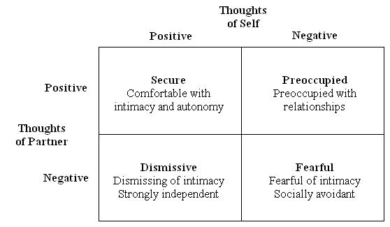 Bartholomew and Horowitz used this model to create the Relationship ...