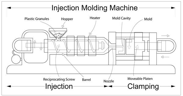 принцип работы термопластавтомата, схема, устройсво.