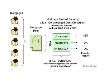 PMI Assisted Mortgage Requirements