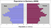 Demographics Of Germany Ethnic Groups | RM.