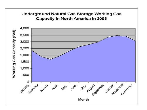 Natural gas storage: Facts, Discussion Forum, and Encyclopedia Article